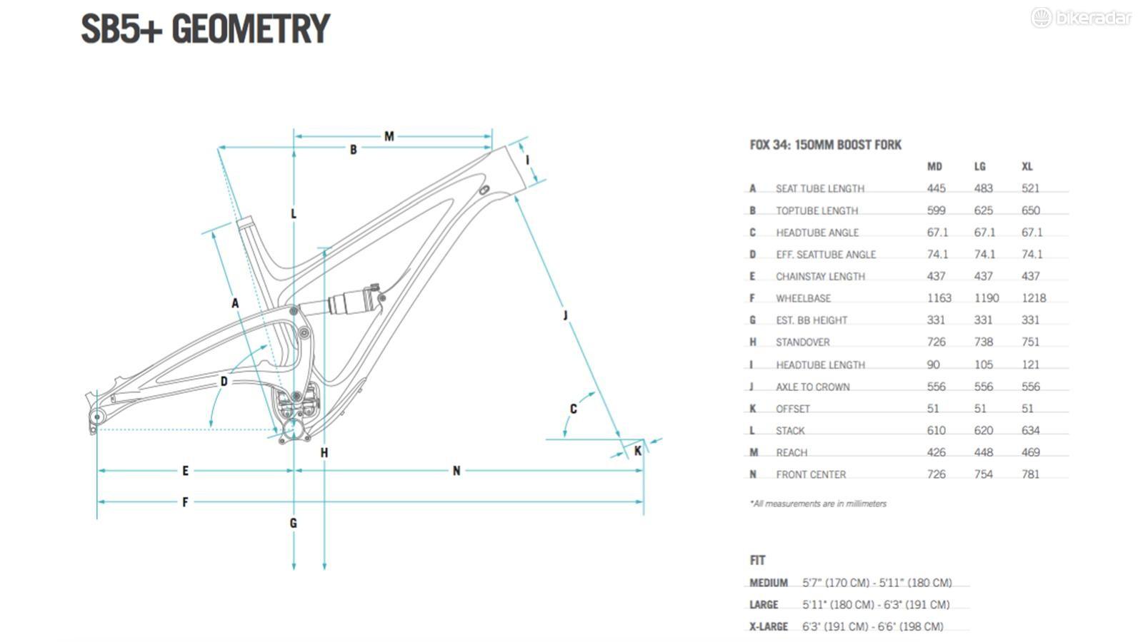 The SB5+ has similar geometry to the SB5