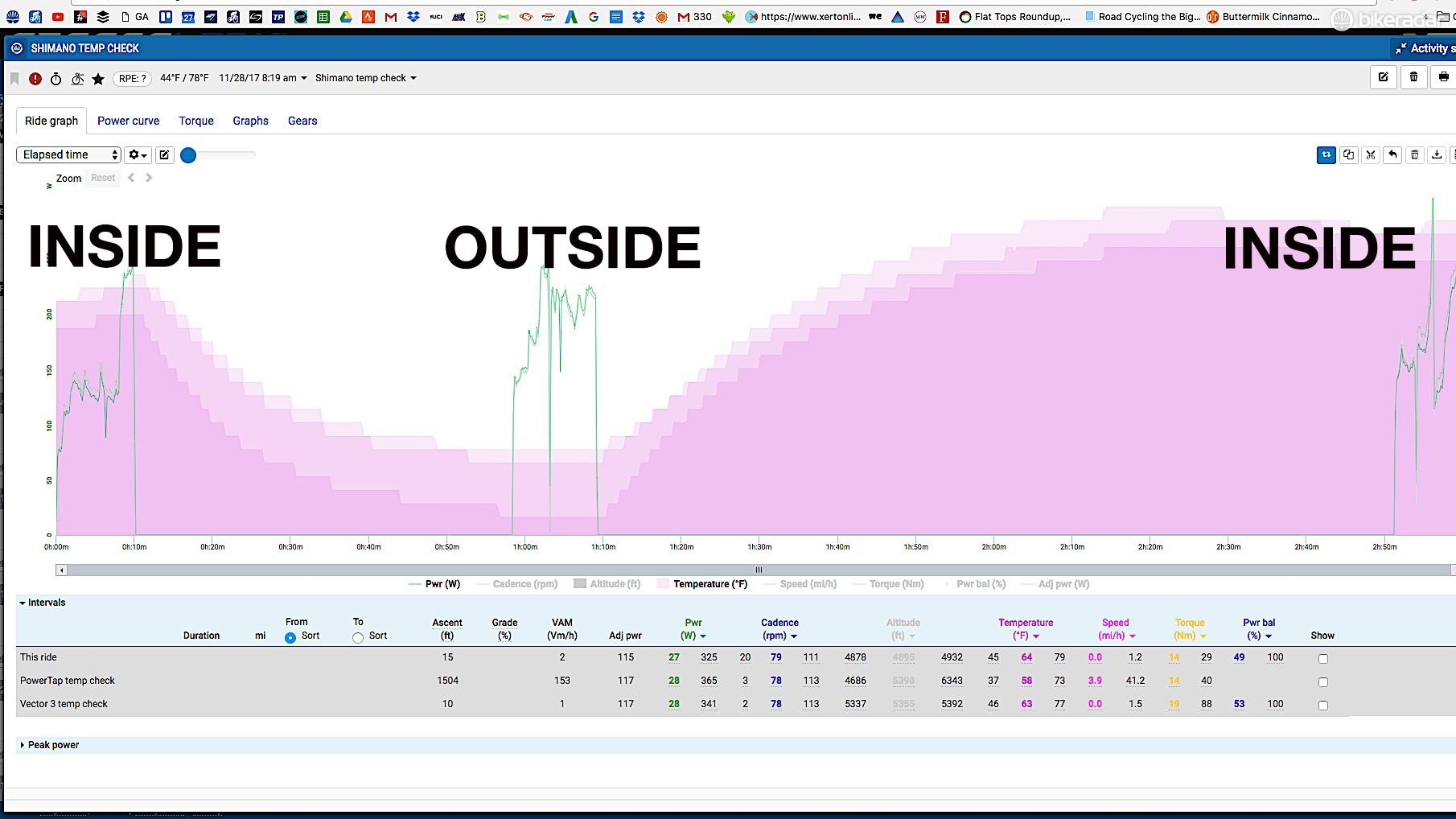 The Shimano meter doesn't respond as well to temperature changes (in pink) as Vector 3, Stages and PowerTap meters