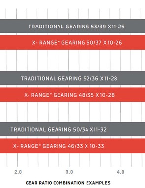 SRAM's range of gearing offers a wider spread than we would have imagined