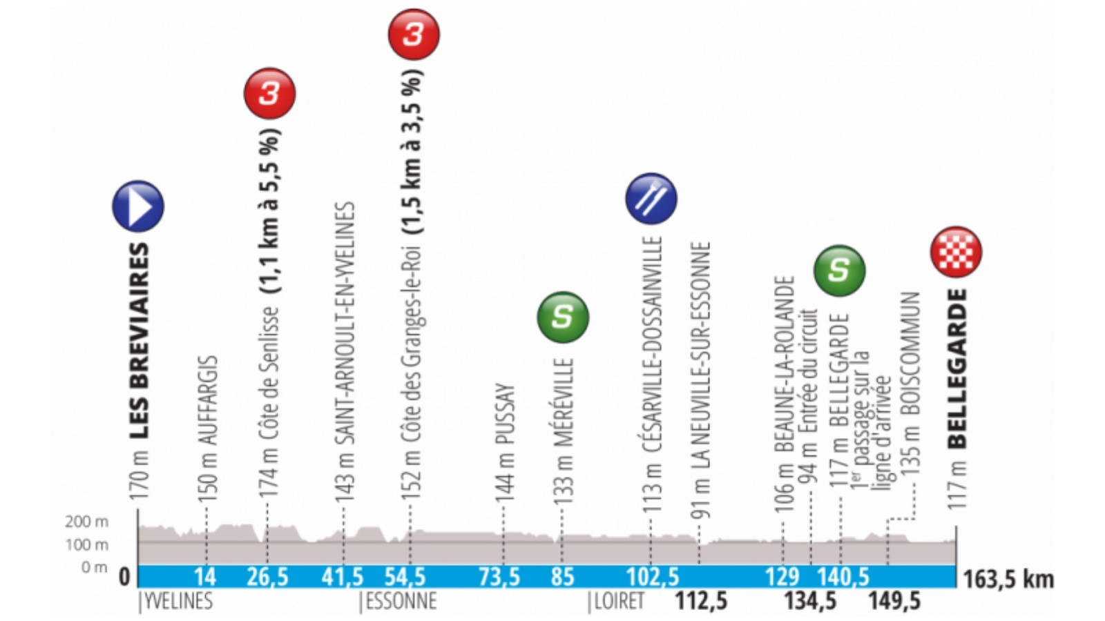 Stage 2 is a flat 163.5km route from Les Bréviaires to Bellegarde