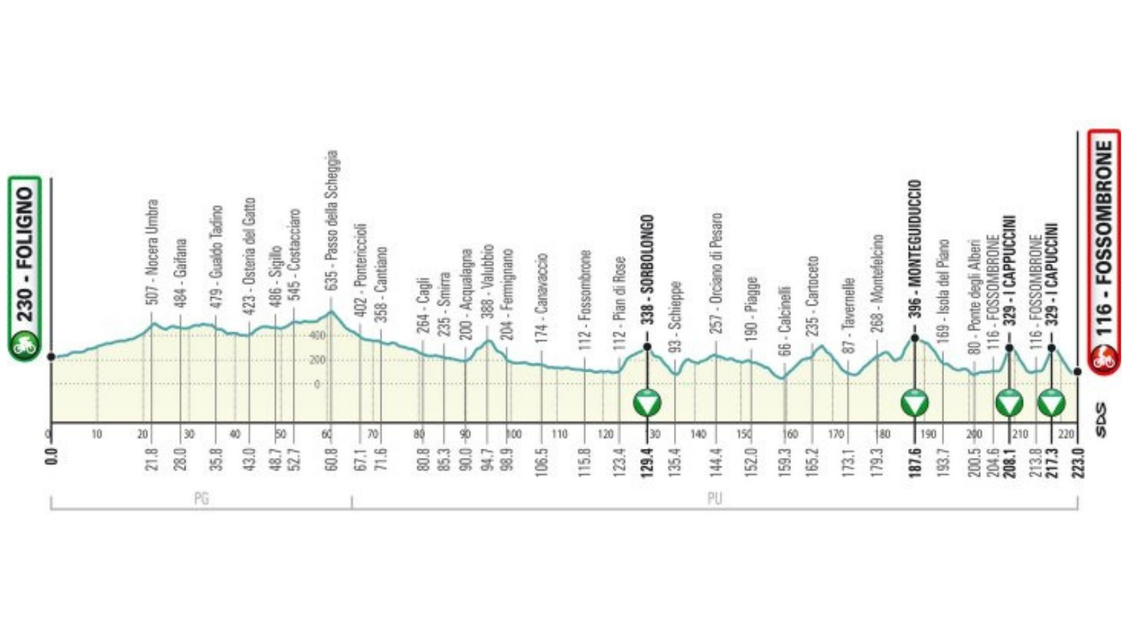 Dotted with short and sharp climbs, it's a pretty tough stage to complete