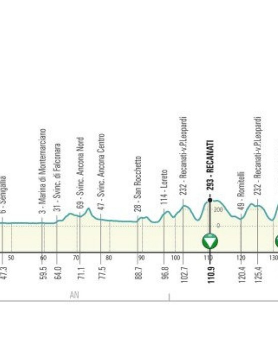 The last 85km include nine consecutive climbs, with ramps up to 18%