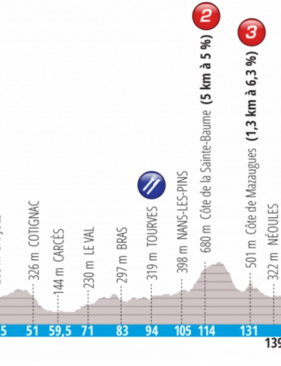 Stage 6 is a rolling route of undulating climbs and descents