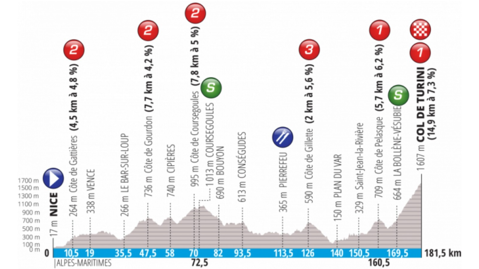 Stage 7 features the iconic climb up the Col de Turin — 14.9km at 7.3%