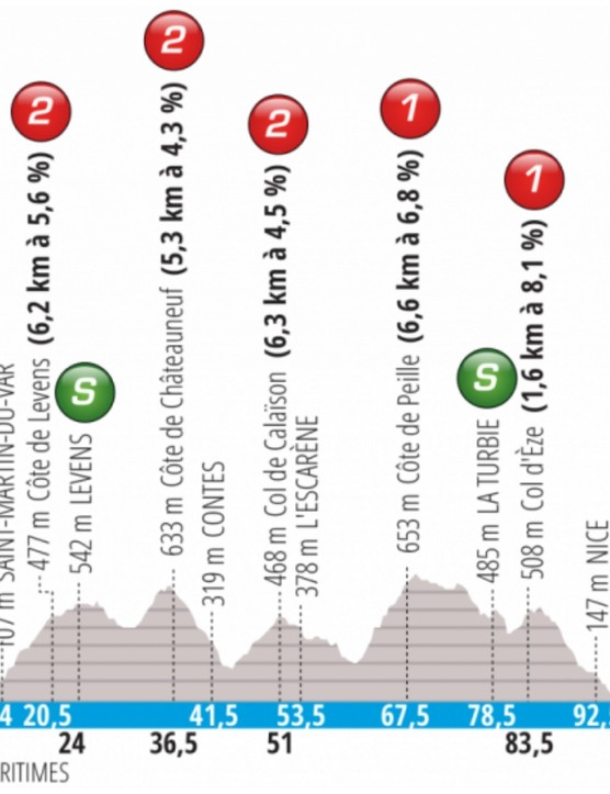 Stage 8 shouldn't be short of spectacles, concluding with a descent of 9km into Promenade des Anglais in Nice