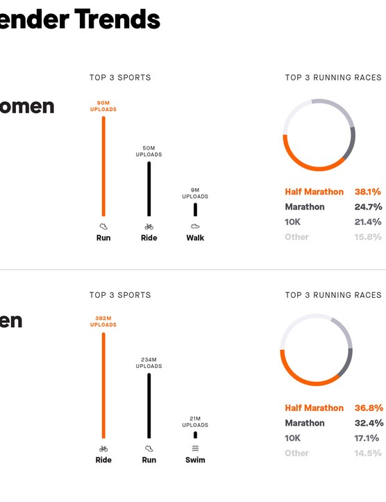 Running is the most popular activity for female Strava users, while cycling is most popular with men