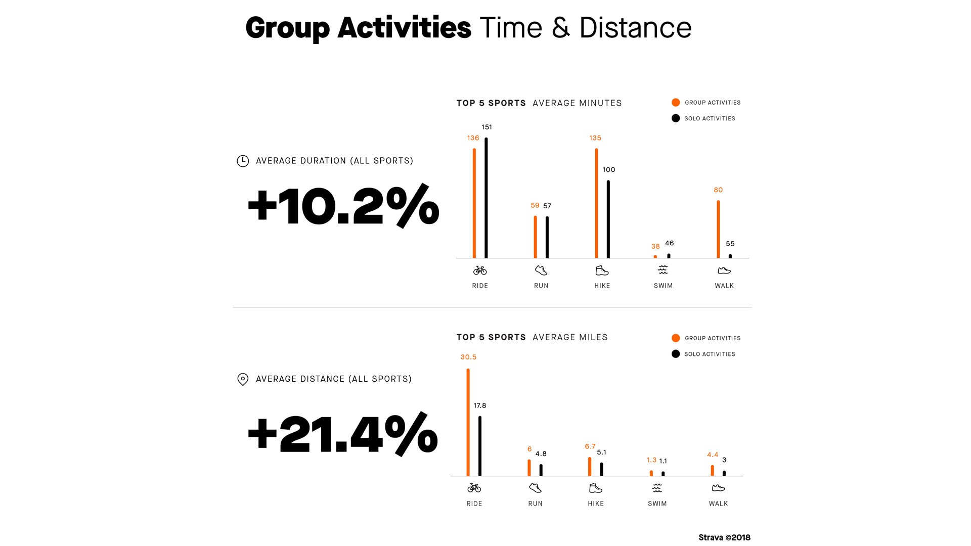 Group activities are on the increase, with virtual rides one of the biggest areas of growth