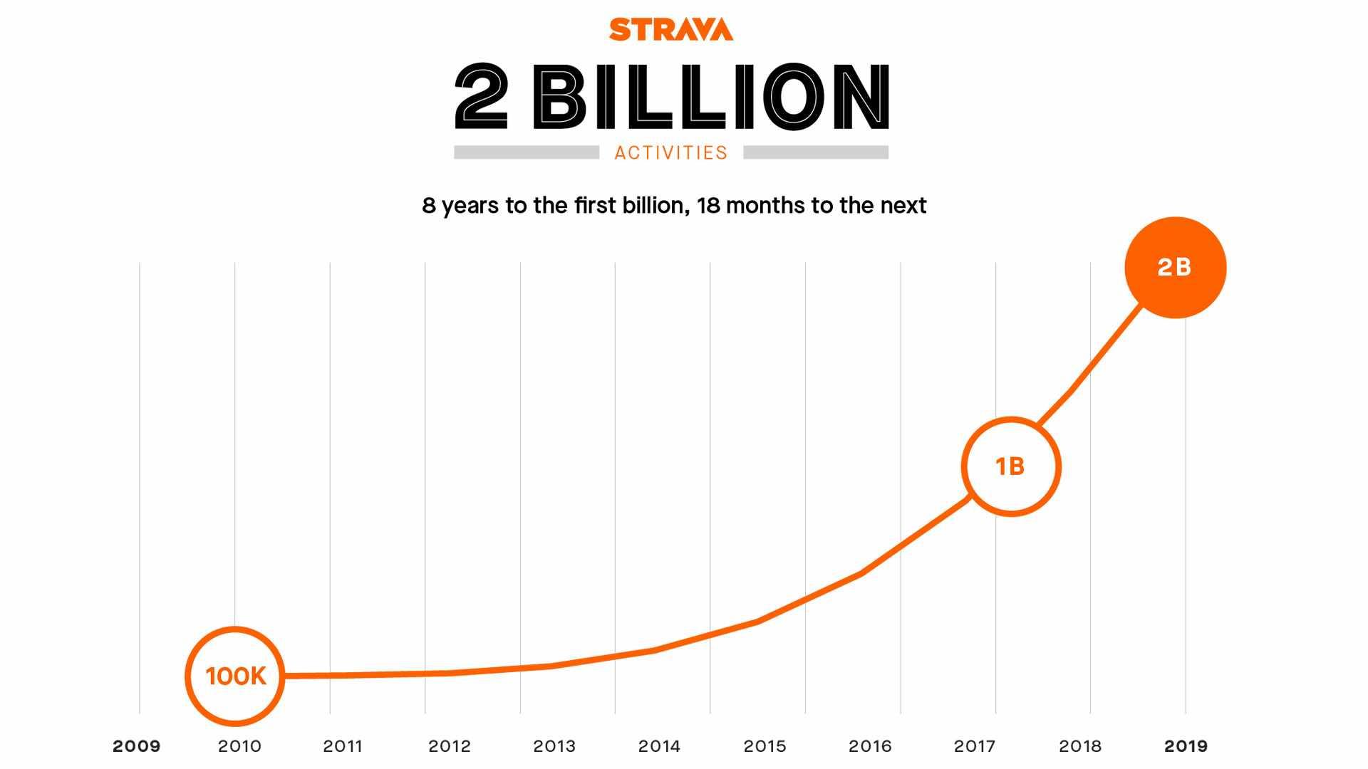 Over 2 billion activities were uploaded to Strava in 2018
