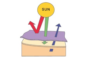 SunSelect claims its fabrics can filter out harmful UV-A rays