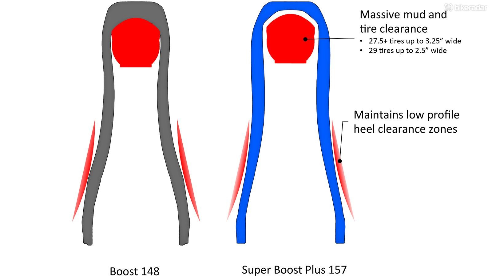 Increased tire and heel clearance are two of the claimed benefits of Super Boost spacing