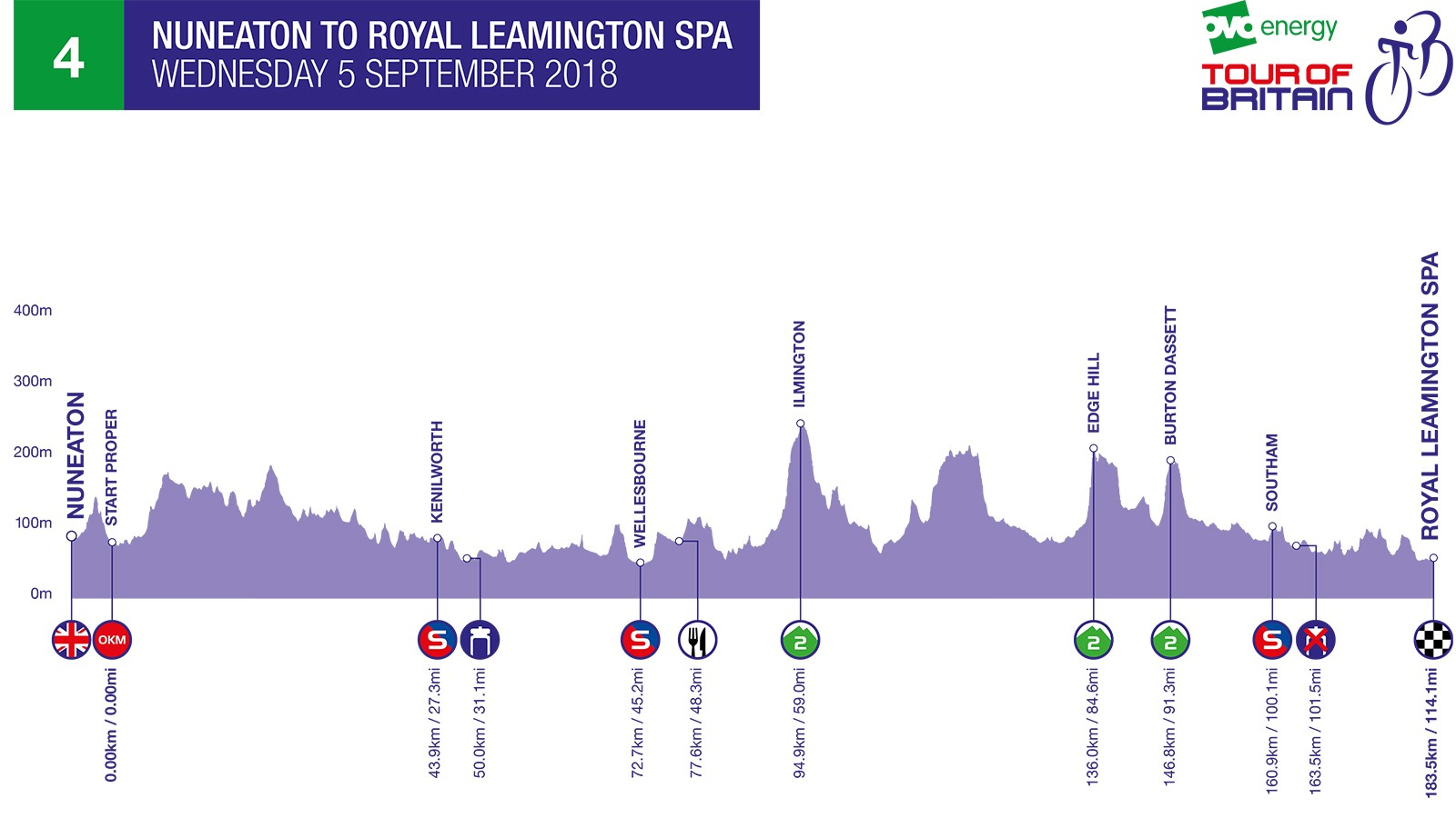 2018 Tour of Britain Stage 4
