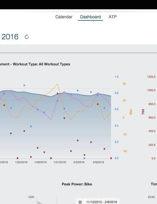 Tracking training data paints detailed pictures. Luckily, keeping that data these days is easy and transferrable