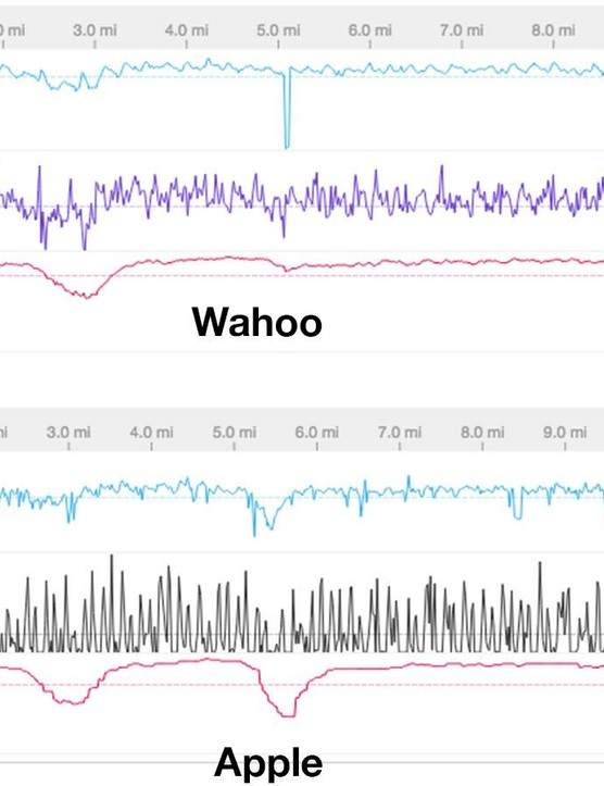 Here you can see data from laps around the velodrome with consistent effort. It's worth noting that I forgot to start the Wahoo so the graphs aren't a perfect comparison, but you can get a general idea of the trends