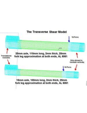 Tranverse shear model