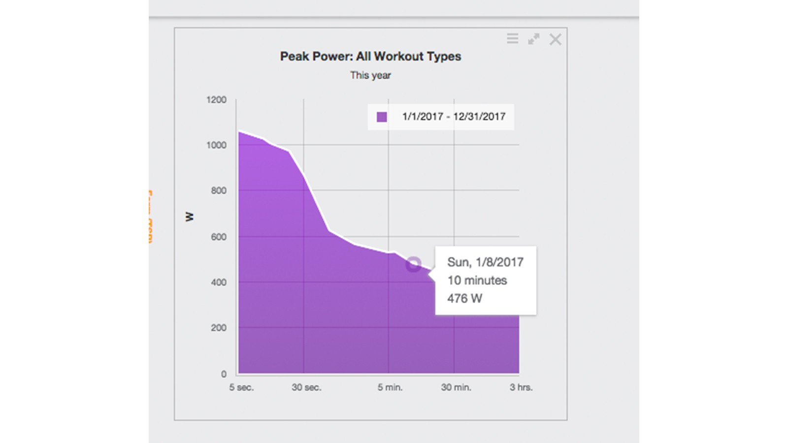 Coach Frank Overton monitors Gaimon's peak power output over various durations using TrainingPeaks. The numbers are impressive