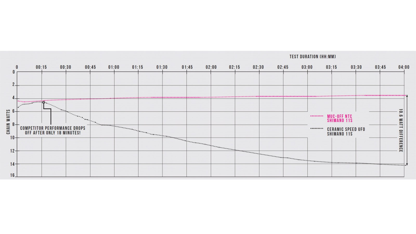 This is the graph Muc-Off presented in the info booklet about its new Nano Tube Chain