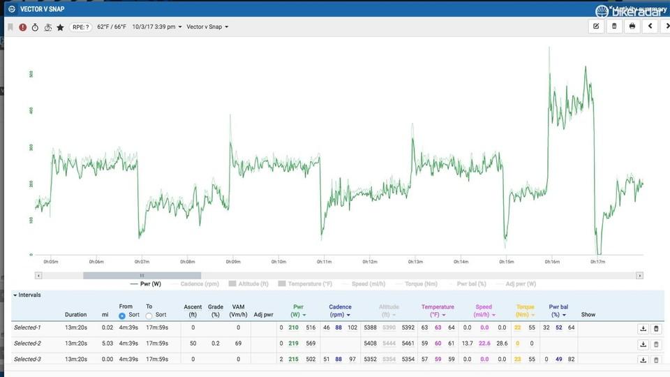 Garmin Vector 3 power meter review - BikeRadar