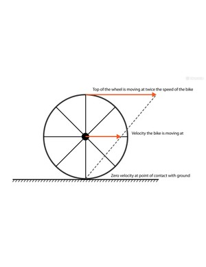 Velocity relative to ground of different parts of the wheel