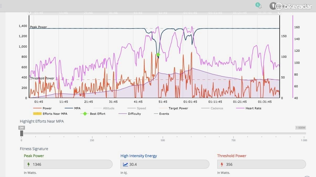 Xert looks at cumulative fatigue, or difficulty, tracked in purple, as well as maximum power available (top line), which dips during hard efforts