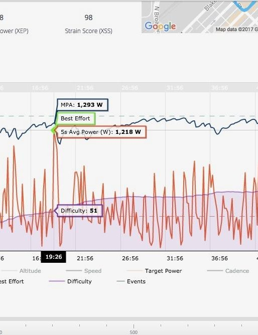 Here is a file from a criterium, where the MPA (top line) is constantly dipping as the power (red line) spikes