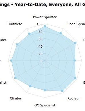 Xert also produces a little rider profile chart, based on your power-to-weight ratio over various durations