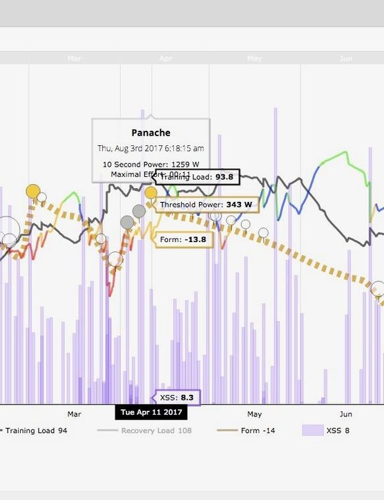 Similar to TrainingPeaks or Today's Plan, Xert tracks cumulative training stress and form, plus its calculations on your threshold power