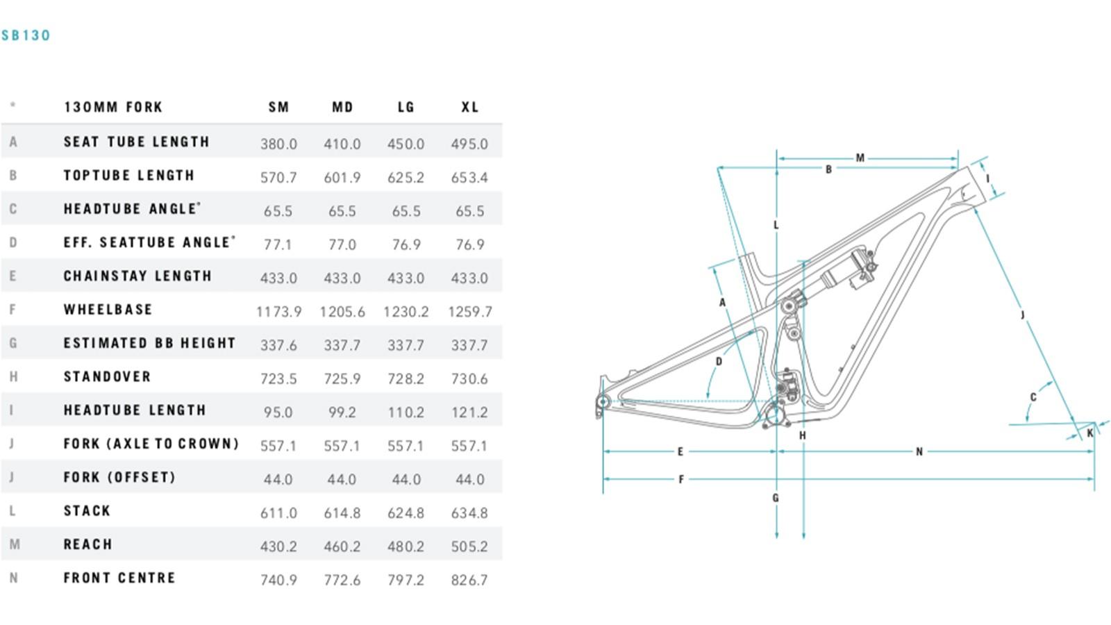 The SB130 is longer and slacker than many longer-travel enduro bikes