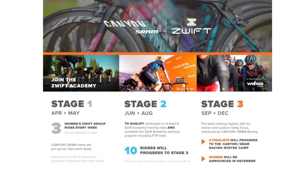 zwift_academy_inforgraphic-1460637509567-1cpjvzkbg24yt-1000-90-a161d08