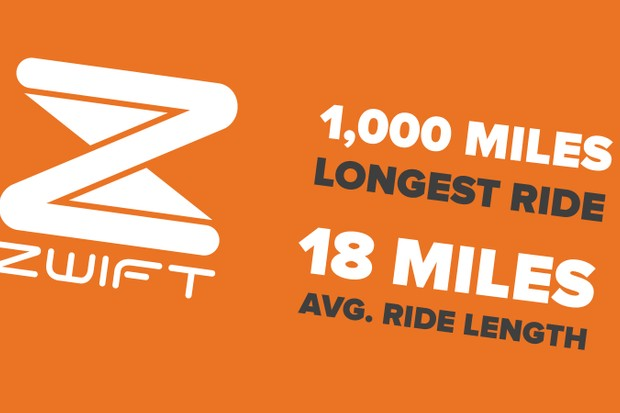Zwift statistics for January 2016 –users averaged 18 miles per ride