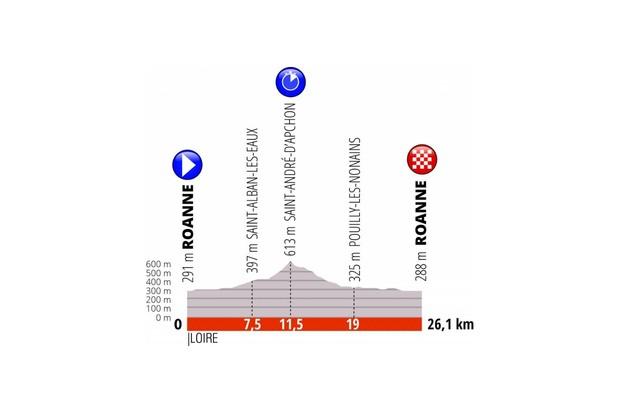 Criterium du Dauphine 2019 Stage 4 profile