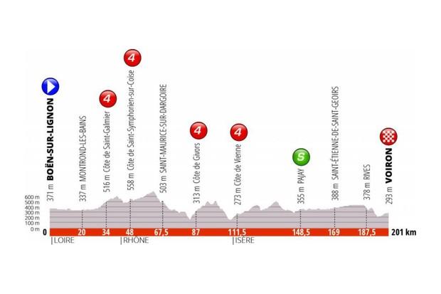 Criterium du Dauphine 2019 Stage 5 profile