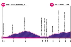Giro Rosa 2019 stage 1 elevation profile