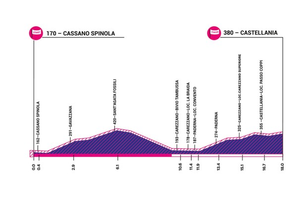 Giro Rosa 2019 stage 1 elevation profile