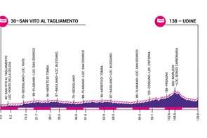 Giro Rosa 2019 stage 10 elevation profile