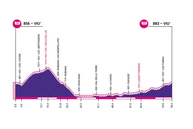 Giro Rosa 2019 stage 2 elevation profile