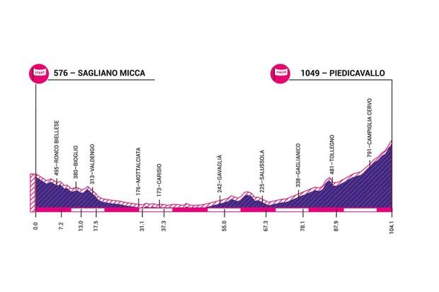 Giro Rosa 2019 stage 3 elevation profile