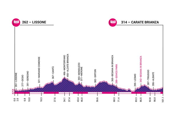 Giro Rosa 2019 stage 4 elevation profile