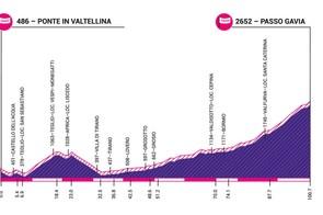 Giro Rosa 2019 stage 5 elevation profile