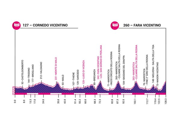 Giro Rosa 2019 stage 7 elevation profile