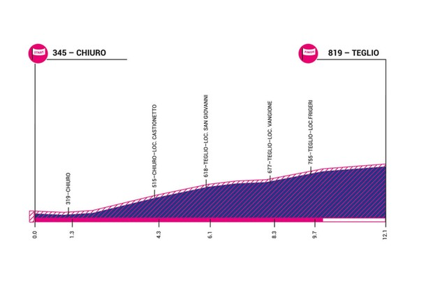 Giro Rosa 2019 stage 6 elevation profile