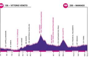 Giro Rosa 2019 stage 8 elevation profile