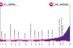 Giro Rosa 2019 stage 9 elevation profile