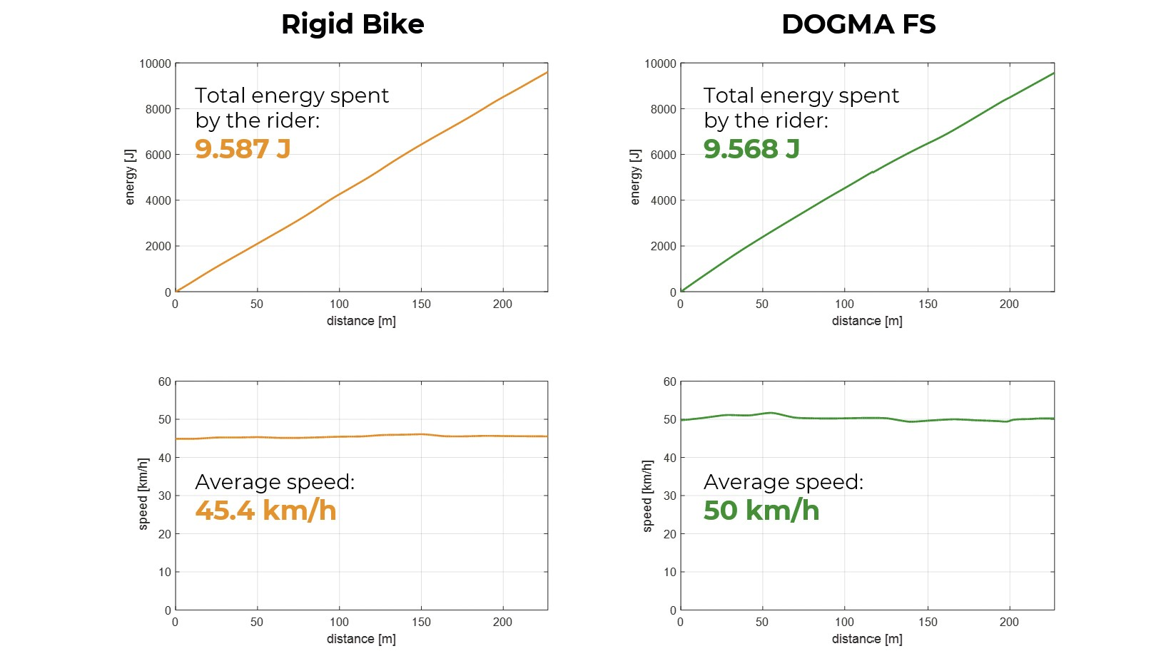 The bike is claimed to be 15 seconds faster than an undefined rigid bike along the Carrefour de l'Arbre