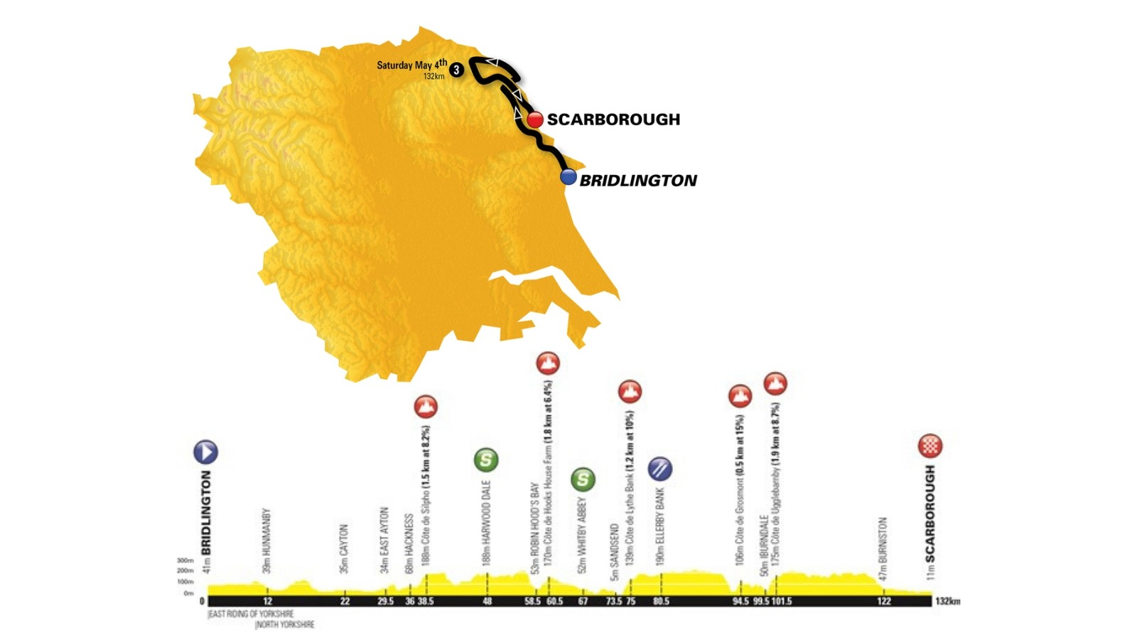 Stage 3 starts in the historic coastal town of Bridlington, finishing in Scarborough for the fifth year running