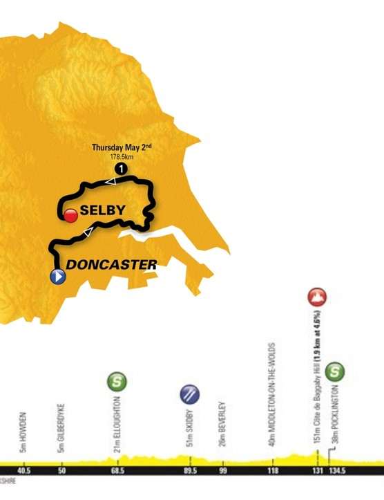 Stage 1 departs the historical market town of Doncaster and heads for the Selby district at the heart of Yorkshire