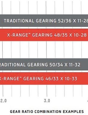Gear ratios compared