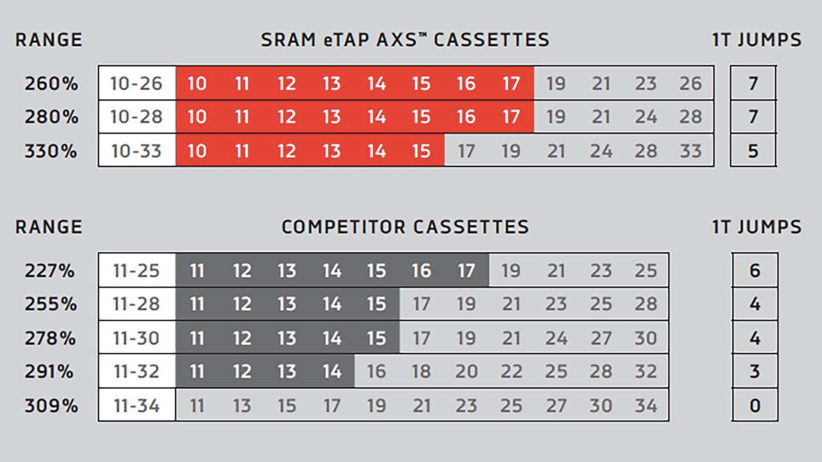 SRAM AXS compared to its competitors