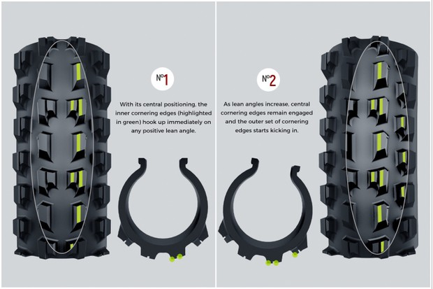 As the tyre rotates, different knobs engage with the contact patch in different ways