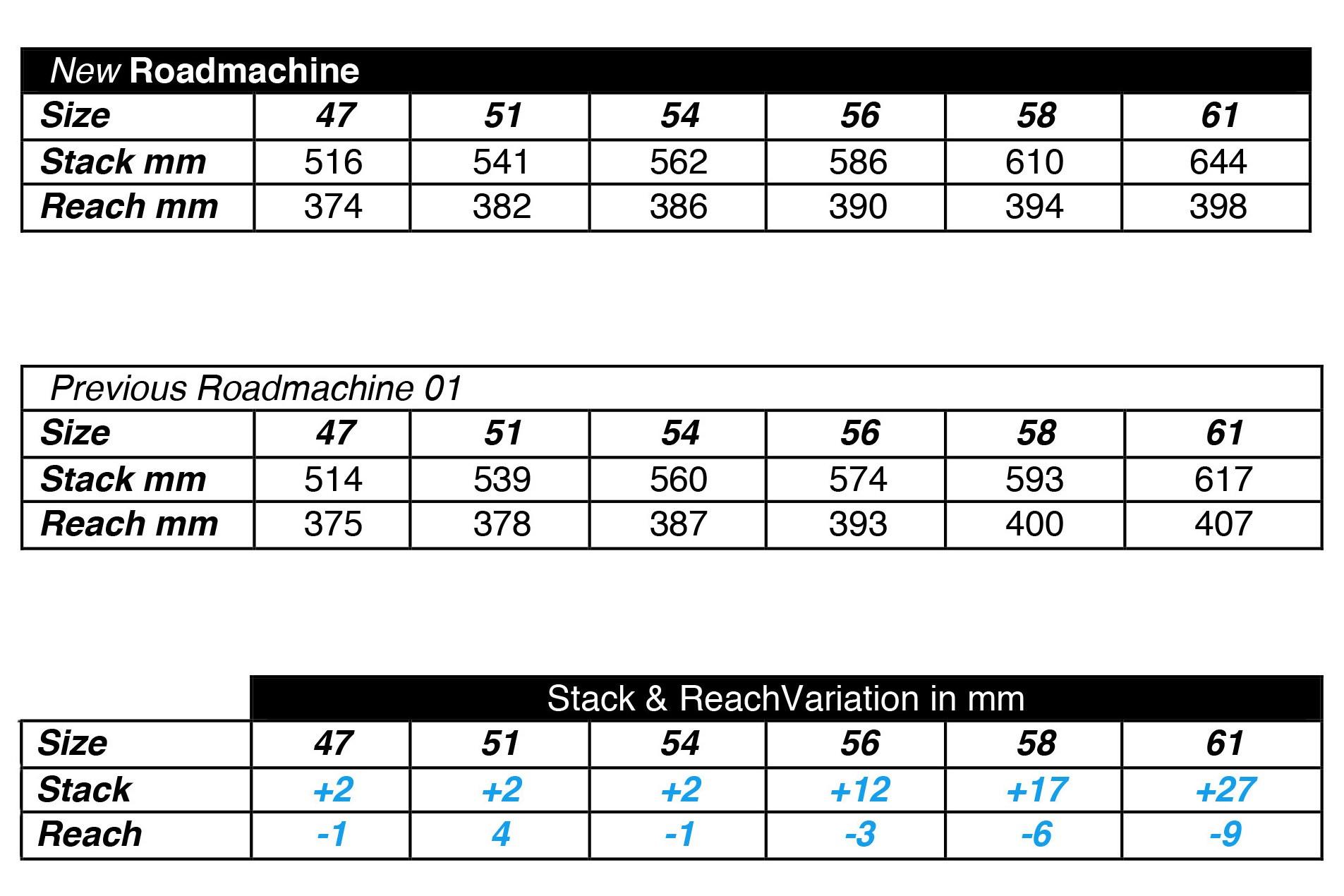 Geometry comparison table