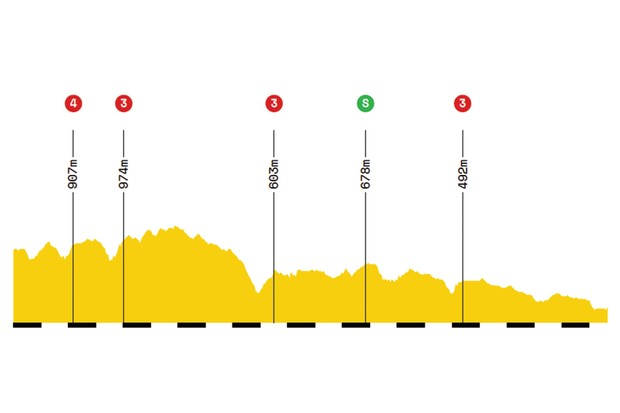 Elevation profile of stage 10 of the 2019 Tour de France